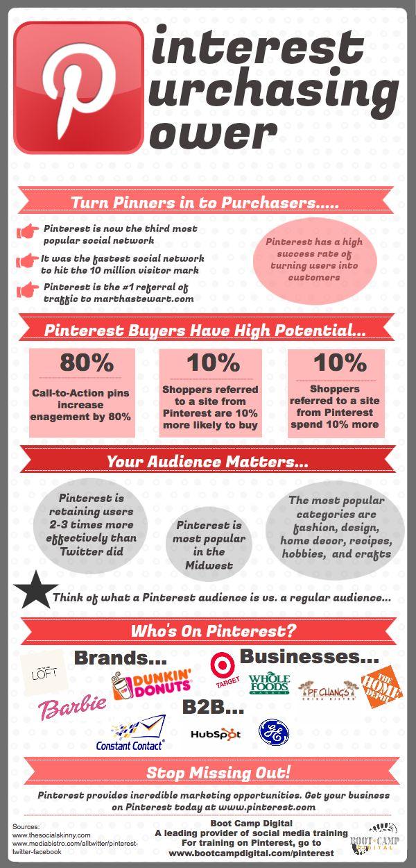 Cómo Pinterest puede ayudarte a vender #infografia #infographic #socialmedia