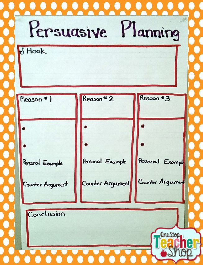 Persuasive (Opinion) Planning Anchor Chart.  Graphic Organizer for Writer's Workshop