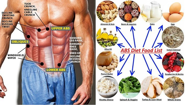 what can i eat in the abs diet