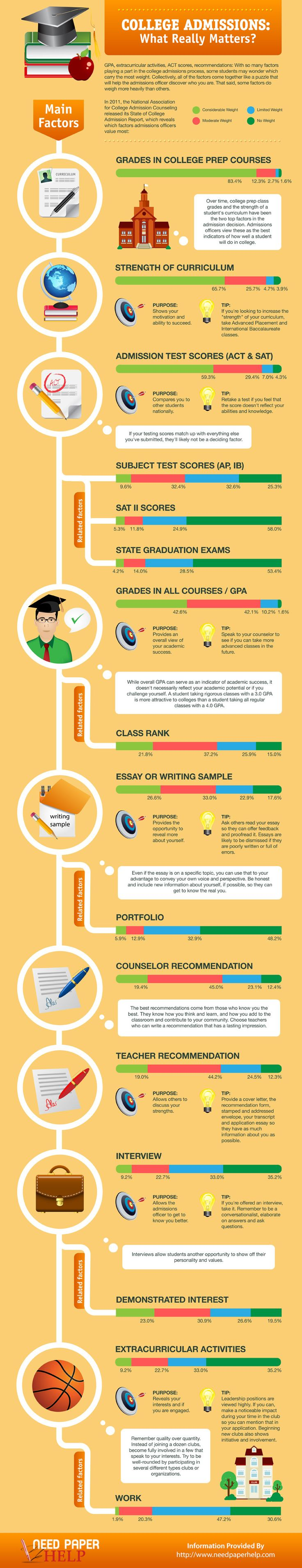 College Admissions What Really Matters? #infographic #College #Education