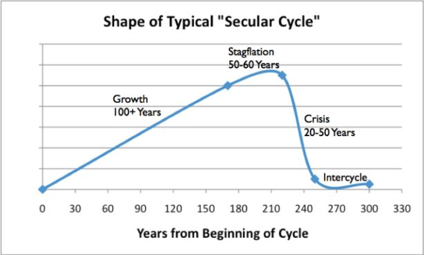 The Current #Oil #Crisis Is More Dangerous Than You Think - GAIL TVERBERG, OILPRICE.COM    JAN. 9, 2015, 8:32 AM   (the image is a shape of typical Secular Cycle, based on work of Peter Turkin and Sergey Nefedov in Secular Cycles.) /////      Read more: http://oilprice.com/Energy/Oil-Prices/Current-Oil-Crisis-More-Dangerous-Than-You-Think.html#ixzz3Obn1wAM9