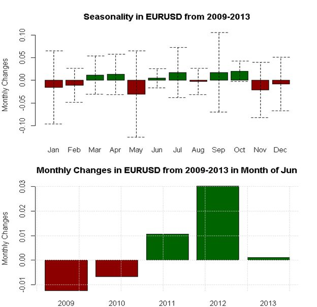 June Forex Seasonality Sees US Dollar Outperformed by Aussie, Euro