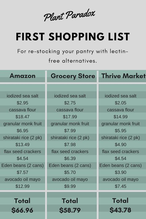 A Complete Pantry Checklist For Going Lectin-Free