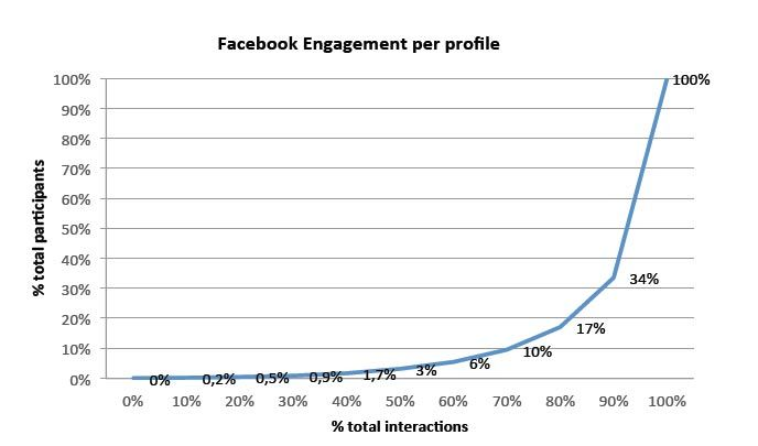 The following graphic shows the relationship between the total interactions and the participants. This is the result of sorting all the participants by number of interactions.  We can see that 3% of all profiles interacting on Facebook during the total period generated 50% of all interactions.
