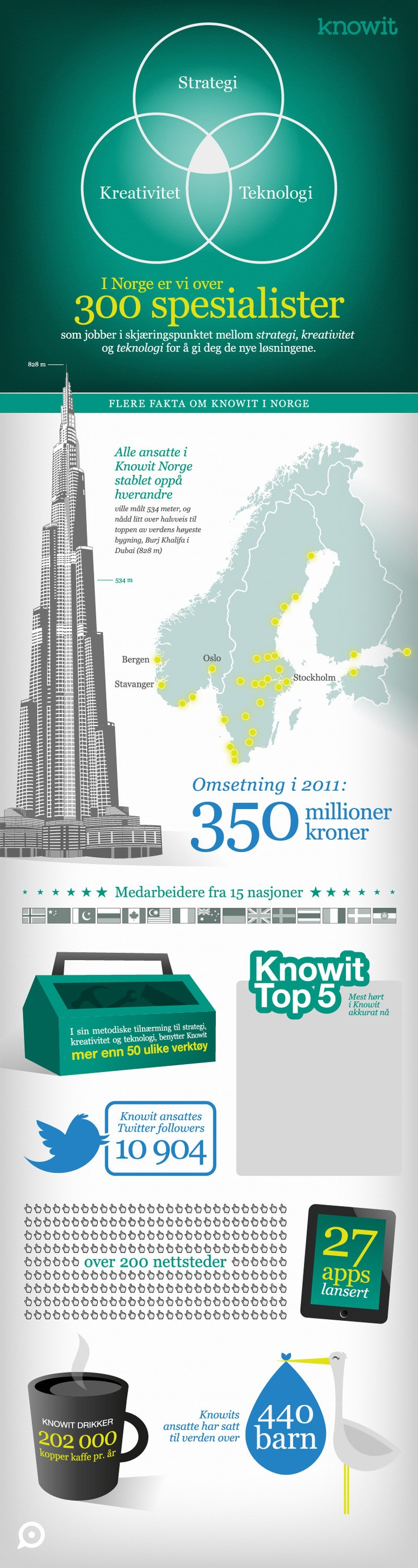 Infographics about the Norwegian subsidiary of the company I work for.
