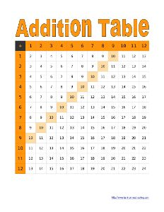 Printable addition table worksheets addition tables and - Addition and subtraction table printable ...