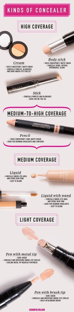 BEST TYPES OF CONCEALER: Unless you were born with flawless skin (aka you're Beyoncè), you'll need to use different kinds of concealer for different areas of your face, depending on how much coverage you need. Click through to learn the best type of concealer for your skin type, skin tone, and skin problems. Learn how to cover up pimples and acne scars, dark circles, and much more, here!