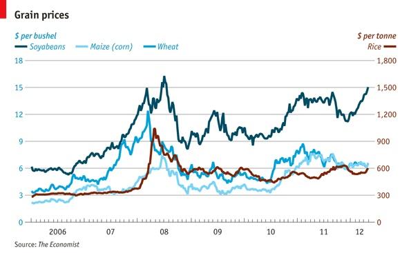 Focus: Grain prices   The Economist