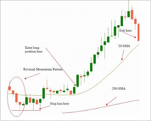 200 sma forex trading strategy