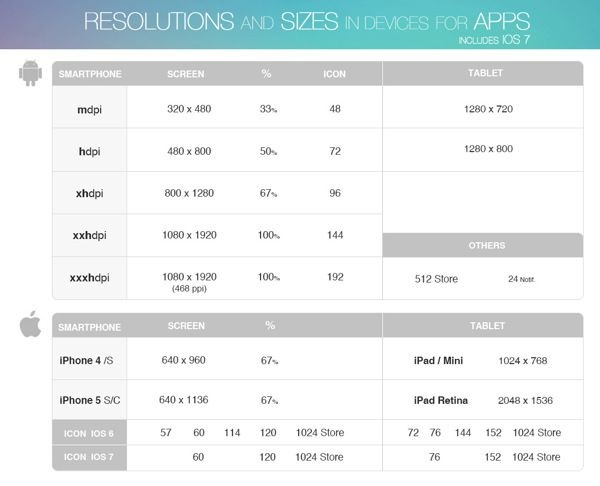 Resolutions and sizes in devices for apps. #free #ios by Ana Rebeca Perez, via Behance