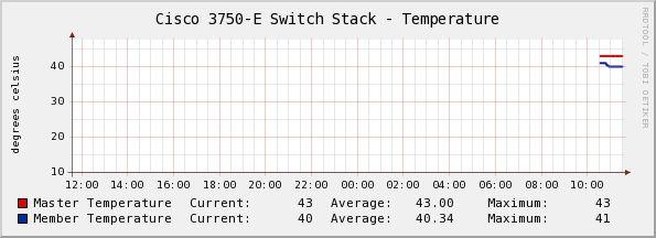 CAT3750 Temperature via OID | Network Management | Cisco Support Community