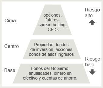 Esta es la Pirámide del riesgo de la inversión Una vez decida cuánto riesgo puede asumir, puede utilizar la pirámide del riesgo de inversión para agrupar sus activos en franjas de acuerdo a su nivel de riesgo.