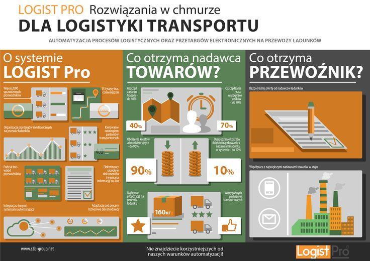 Logist Pro (in brief) is a TMS software to automate Transport Logistics  #tms #logistics #supplychain
