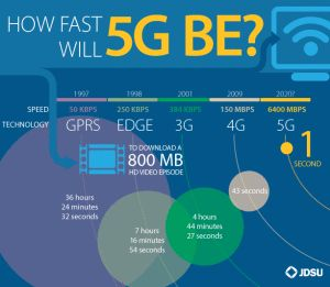 What Exactly is 5G?