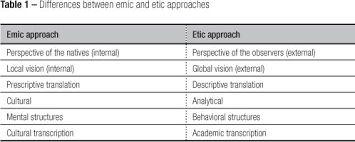 Etic vs. Emic