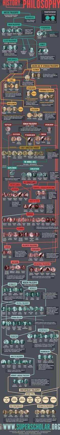 Um fluxograma traçar a História de alguns dos nossos maiores Pensadores. Confira o infográfico acima.