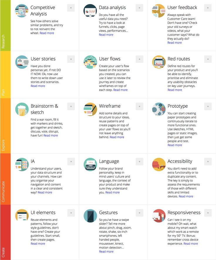Interaktywna check lista dla Twojego projektu UX                                                                                                                                                     More