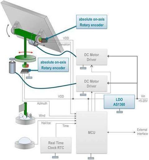 Solar Panel Tracking System http://calgary.isgreen.ca/living/kids/helping-children-make-world-better-place/