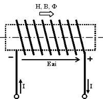 solenoide - spire di diametro d = 8 [cm] disposte in un unico strato e strettamente affiancate tra di loro. Il solenoide sia avvolto in aria e sia percorso dalla corrente continua I = 5 [A]: