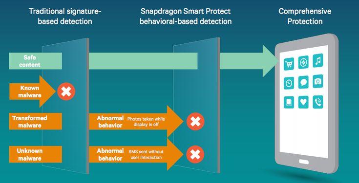 Snapdragon Smart Protect, la solution anti-malwares de Qualcomm - http://www.frandroid.com/android/applications/securite-applications/306507_snapdragon-smart-protect-solution-anti-malware-de-qualcomm  #Qualcomm, #Sécurité