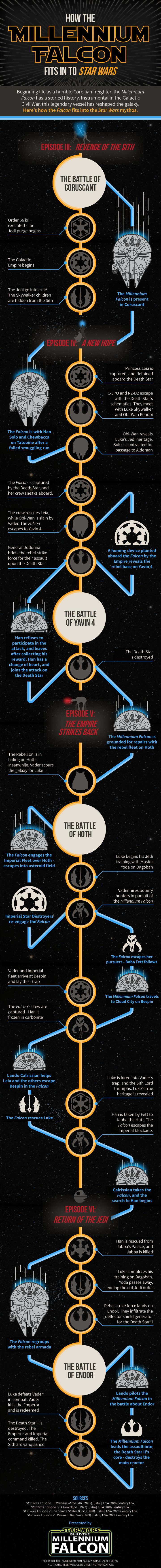 Infographic: How The Millennium Falcon Fits In To STAR WARS