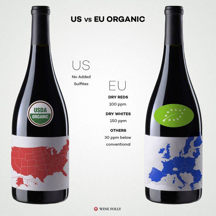 USDA vs EU organic wines #Wine #Wineeducation