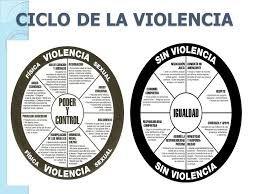 Resultado de imagen para ciclo de la violencia