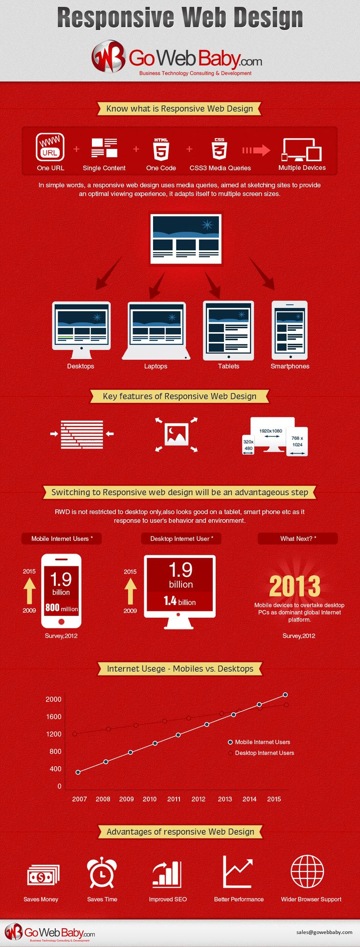Infographic: Why Responsive Website Is Important?
