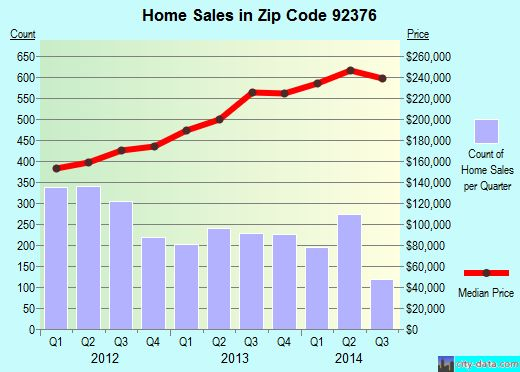 like what  Zip code 92376 (Rialto, California) real estate house value trends