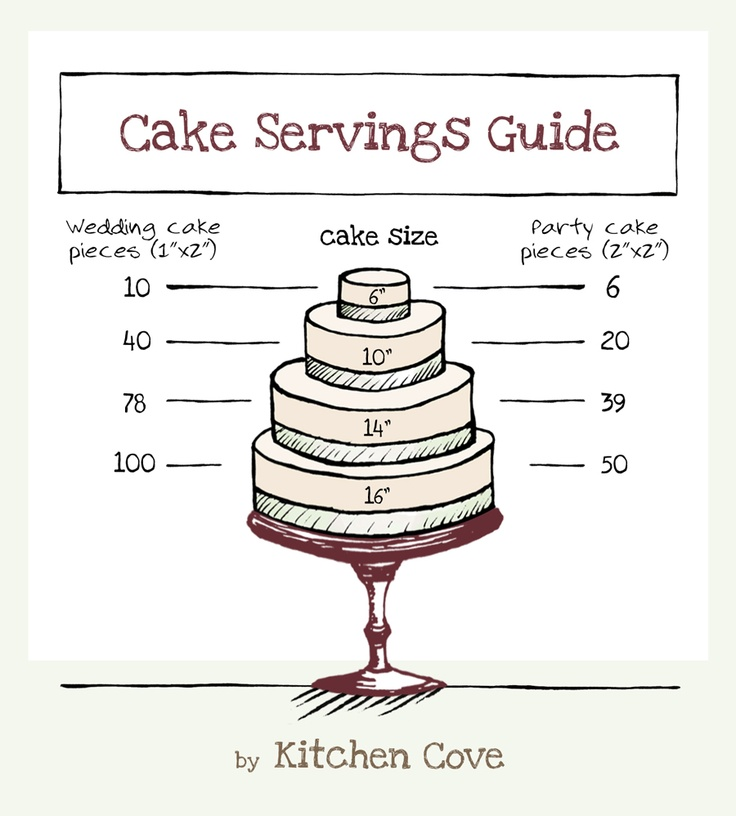 128 Best Cake Serving Charts And Guides Images On