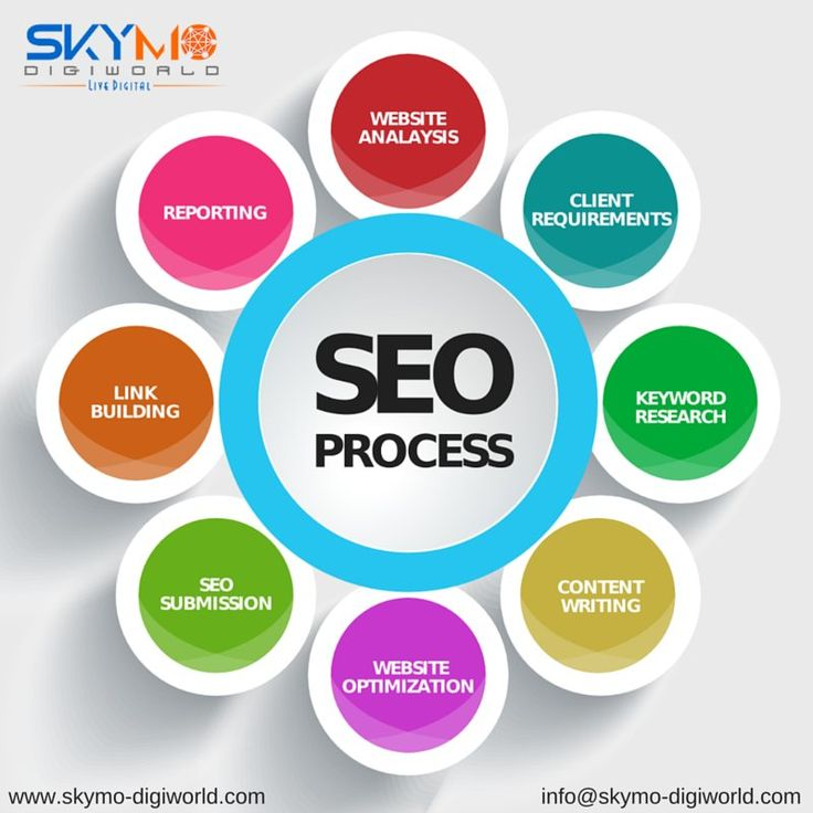 Do you want your website in #Google #Ranking? #Skymo-Digiworld one of the best #SEO #Company in #Pune provides you with complete analysis of your #website and #SEO #Services. Catch us at : http://www.skymo-digiworld.com/SEO-company-in-pune.html