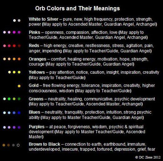 Angel Orbs Color Meaning Orb Color Theory Pictographs