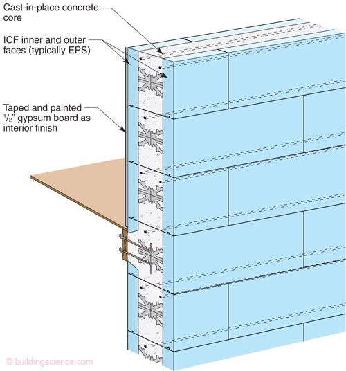 Insulated Concrete Forms (ICF) High Insulation, R-value