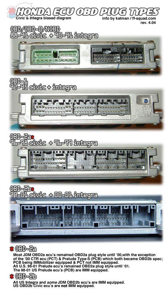 Honda Ecu Obd Plug Types