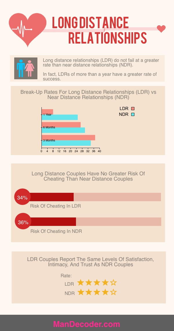long distance relationship statistics 2015