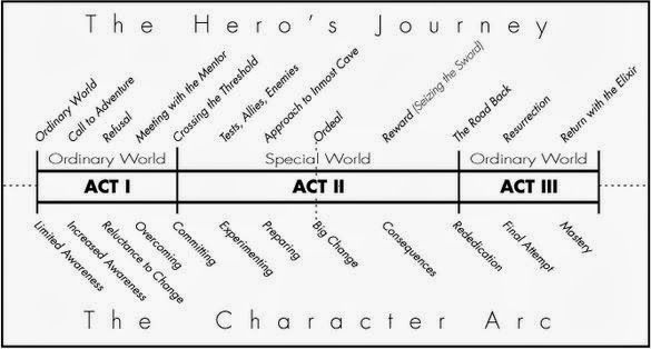 Found and Cherished: The Three Act Structure