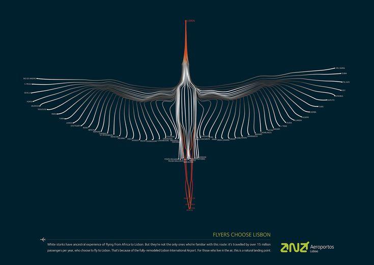 Lisbon Airport: Stork - award 2013
