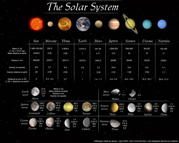 Facts about the planets in our solar system. | science ...