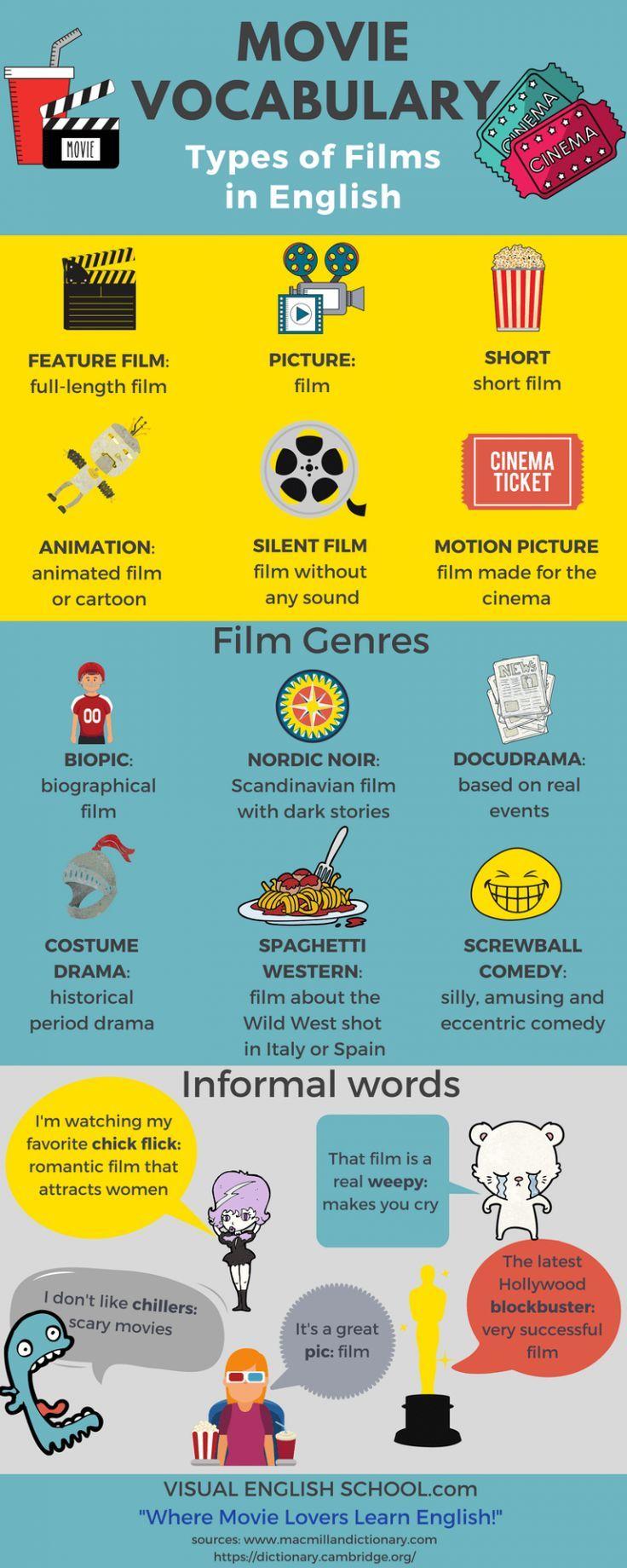 1438 best Inglés images on Pinterest | English grammar, English ...