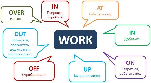 #Phrasalverbs Work #Englishgrammar http://www.learnathome.ru/grammar/phrasal-verb-work.html