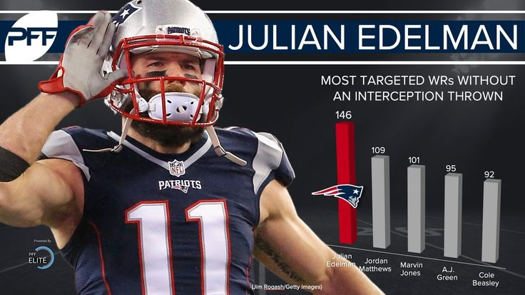 Patriots WR Julian Edelman is the safest receiving target in the NFL - Pats Pulpitclockmenumore-arrow : No other player in the league saw more targets without an interception than the veteran.