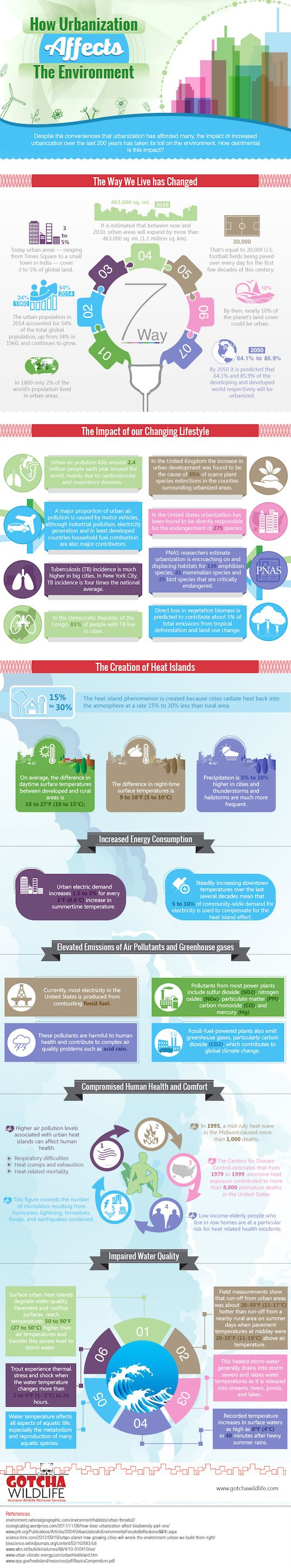 infographic, reader submitted content, Gotcha Wildlife, urbanization, urbanization impact on the environment, heat island effect