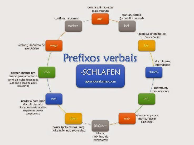 Quero aprender alemão - Deutsch als Fremdsprache: Verbos com prefixos vs. Phrasal Verbs