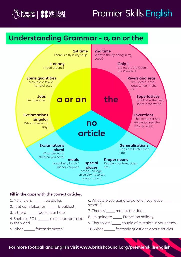 Pin By Aaelshd On Grammar Time Tablese Of Rules Mindmaps