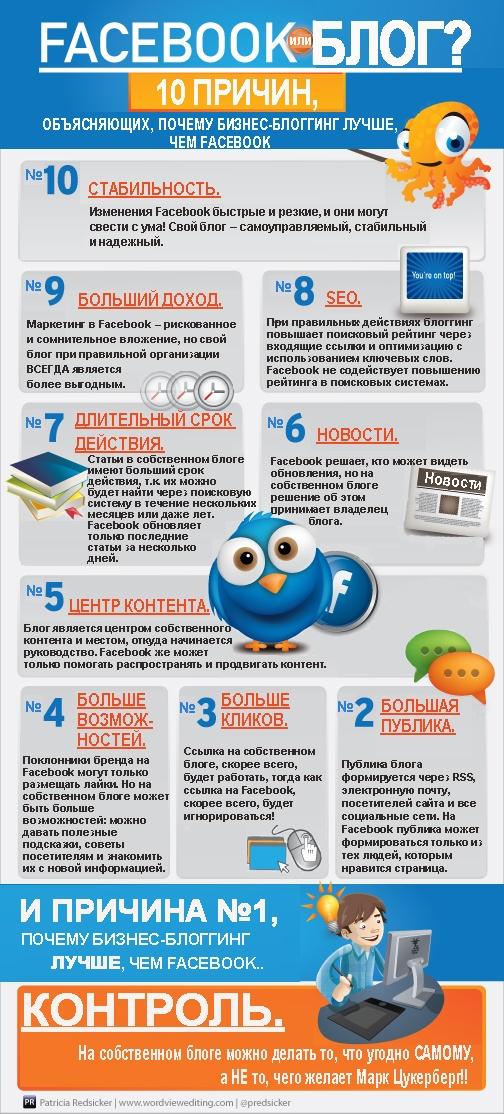 Facebook или блог?