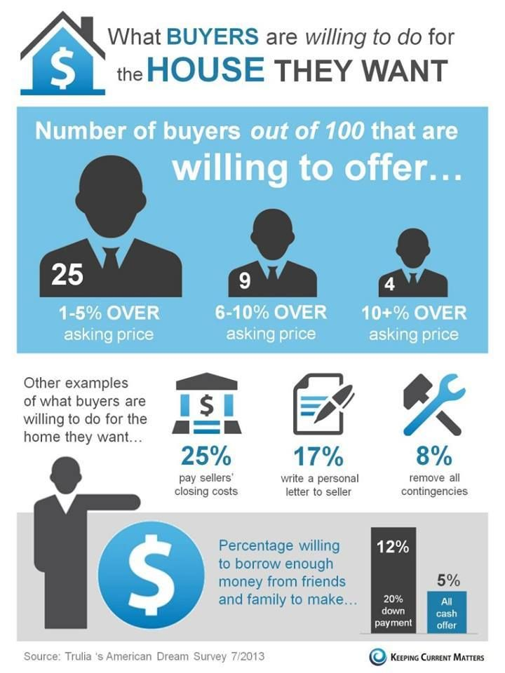 What home buyers are willing to do. www.MattKnowles.com