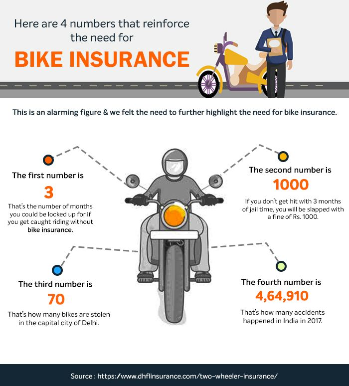 Dhfl General Insurance Offers Online 2 Wheeler Insurance Starting