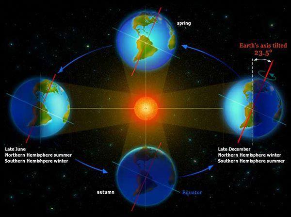 The Tilted Earth Revolves Around The Sun On An Elliptical Path
