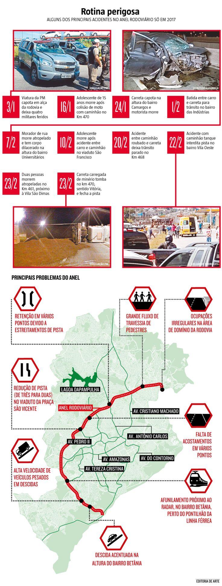 Desrespeito à sinalização de trânsito, crescimento excessivo da frota de veículos, falta de verbas para obras complementares e desentendimento entre os órgãos responsáveis pela elaboração do projeto de melhoria da rodovia. Os entraves para a revitalização do Anel Rodoviário de #BeloHorizonte não são poucos e, ontem, motivaram mais um grave acidente. (06/04/2017) #Anel #AnelRodoviário #Rodoviário #Rododiva #BH #Belo #Horizonte #Acidente #Acidentes #Infográfico #Infografia #HojeEmDia