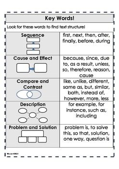 Text Structure Posters and Activities-includes posters, practice pages, and a summary page; Makes text structure easy to understand!